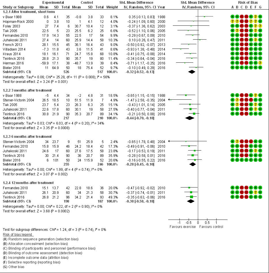 e3b6072ff84 Oefentherapie bij heup- of knieartrose - Richtlijn - Richtlijnendatabase