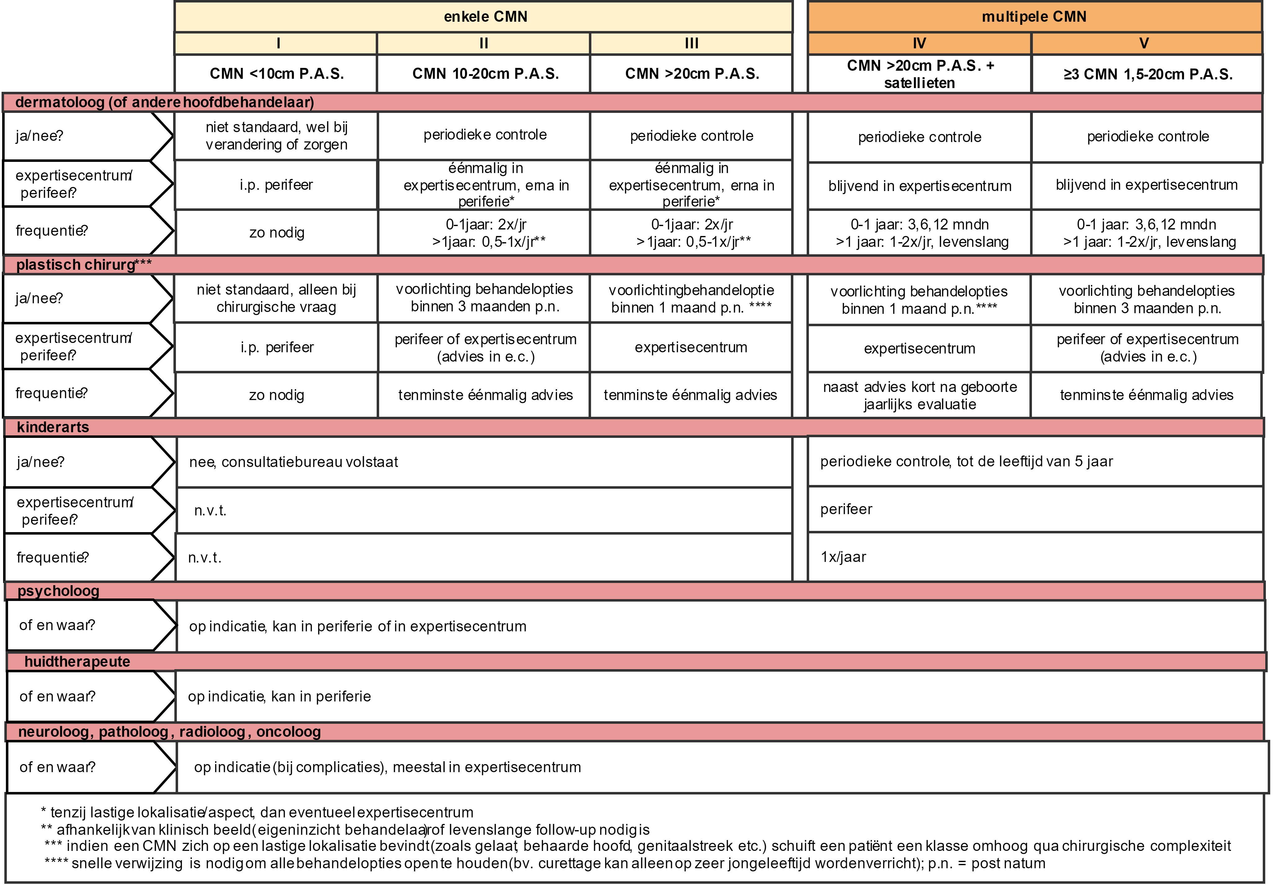 Organisatie Van Zorg Bij Cmn Richtlijn Richtlijnendatabase